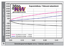 KW Suspension - The KW damping and valve technology, 3-way